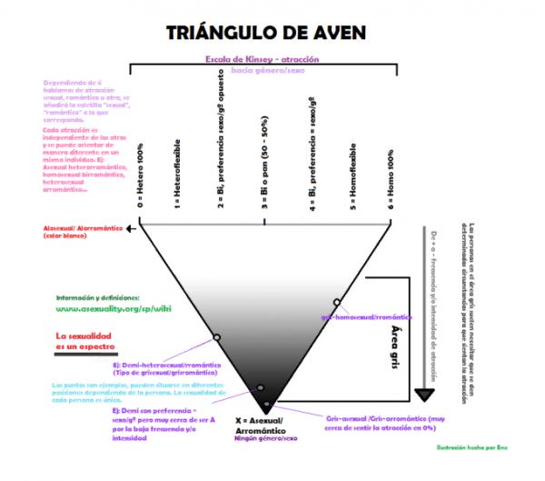 triángulo aven